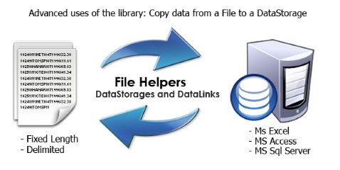 General read write to data storage