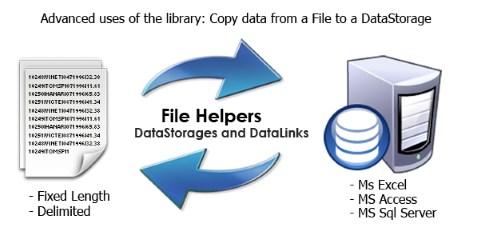 General read write to data storage